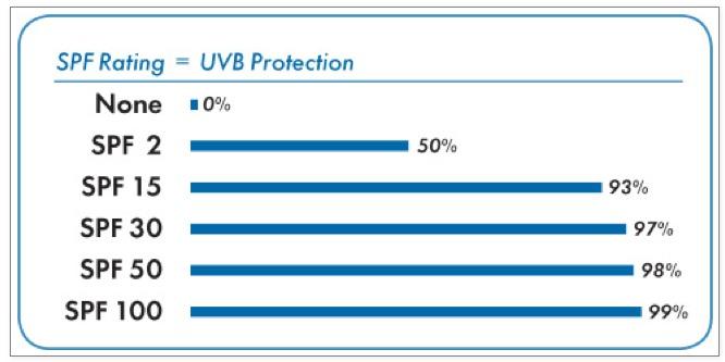 Kem chống nắng SPF30 ngăn chặn tới 97% tia UVB trong môi trường