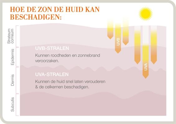 Tác hại của UVA và UVB trong ánh nắng mặt trời
