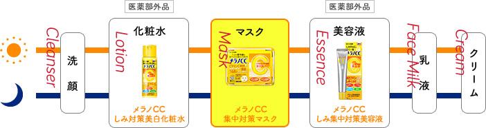 Thứ tự sử dụng các bộ sản phẩm trị thâm mụn: Rửa mặt - Toner Vitamin c - Mặt nạ vitamin c - Serum vitamin c - kem dưỡng