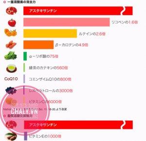 Astaxanthin (màu đỏ) có khả năng chống oxy hoá gấp 1000 lần Vitamin E, 800 lần Coenzyme Q10, 560 lần trà xanh ... Bảng tổng hợp so sánh khả năng chống lão hoá của Astaxanthin so với các chất khác mà chúng ta thường biết