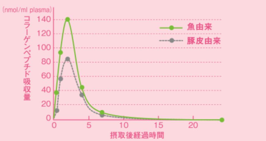 Collagen meiji hồng được làm từ collagen cá (fish collagen) hấp thụ rất tốt vào cơ thể, giúp tối đa hoá hiệu quả