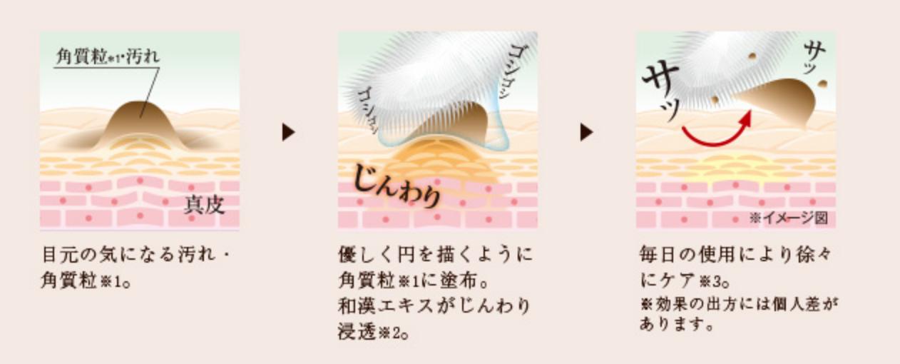 Cơ chế 3 bước trị mụn thịt của kem mắt Tsubuporon của Nhật