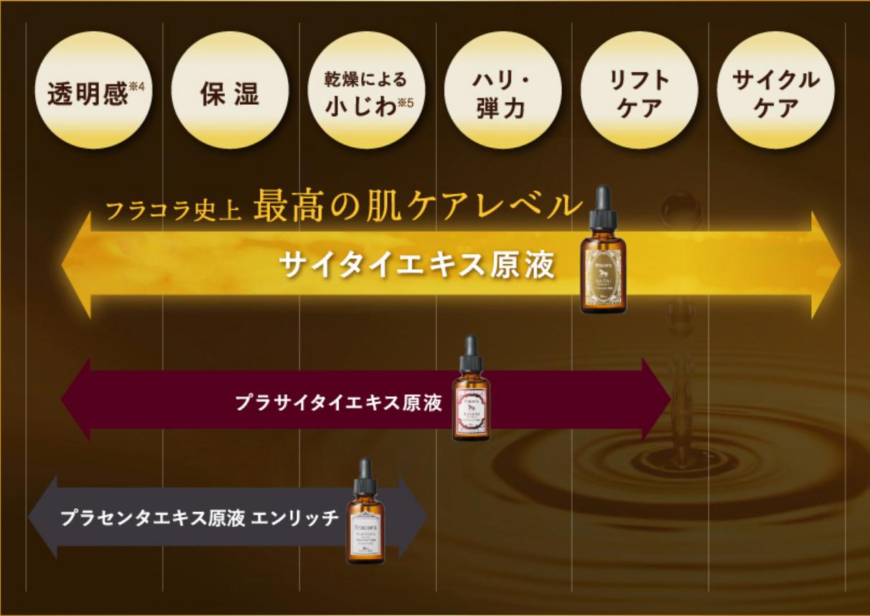 So sánh phạm vi công dụng của 3 loại serum chống lão hoá Fracora Japan
